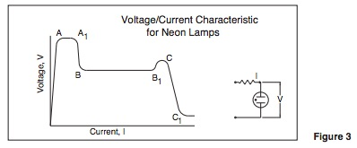 Voltage/Current Characteristic for Neon Lamps