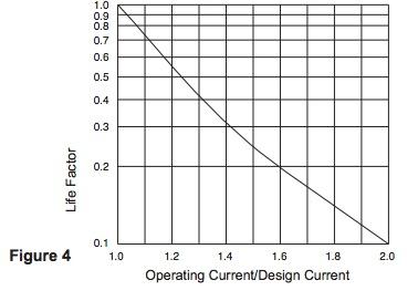 Operating current/design current