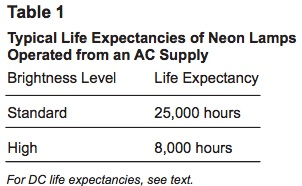 Typical Life Expectancies of Neon Lamps Operated from an AC Supply