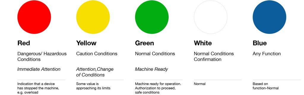 status indicator design guide