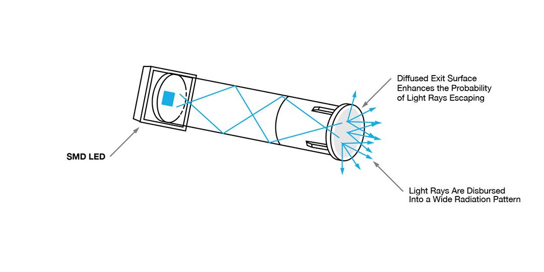 vcc light pipe design guide