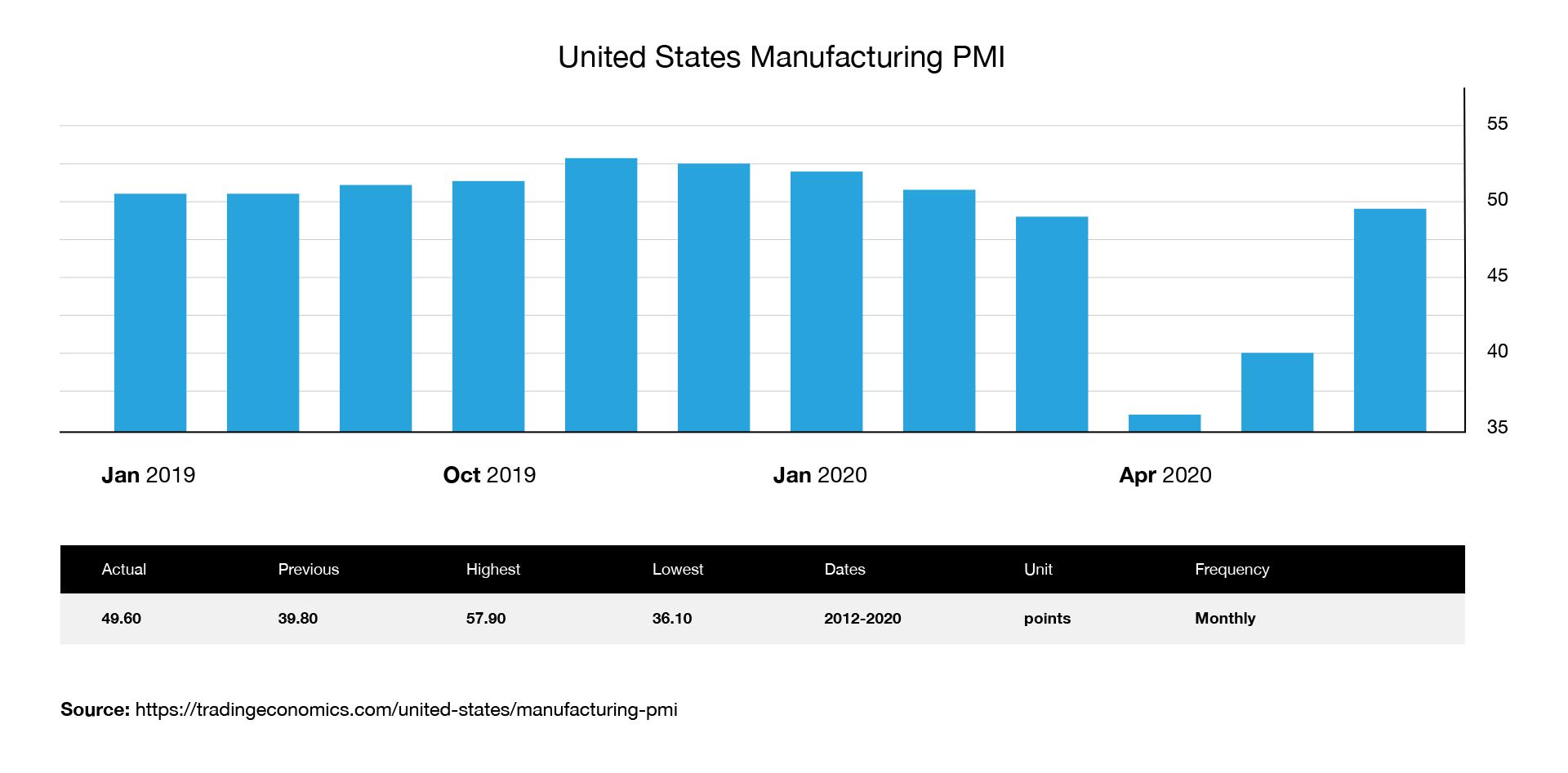 pandemic response manufacturing
