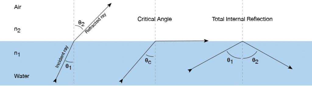 light pipe design refraction
