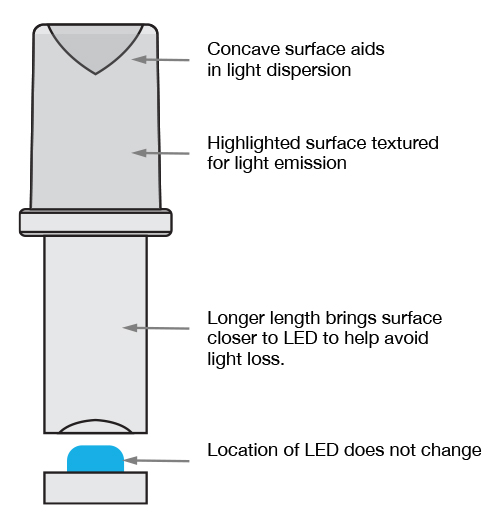 light pipe medical device case study