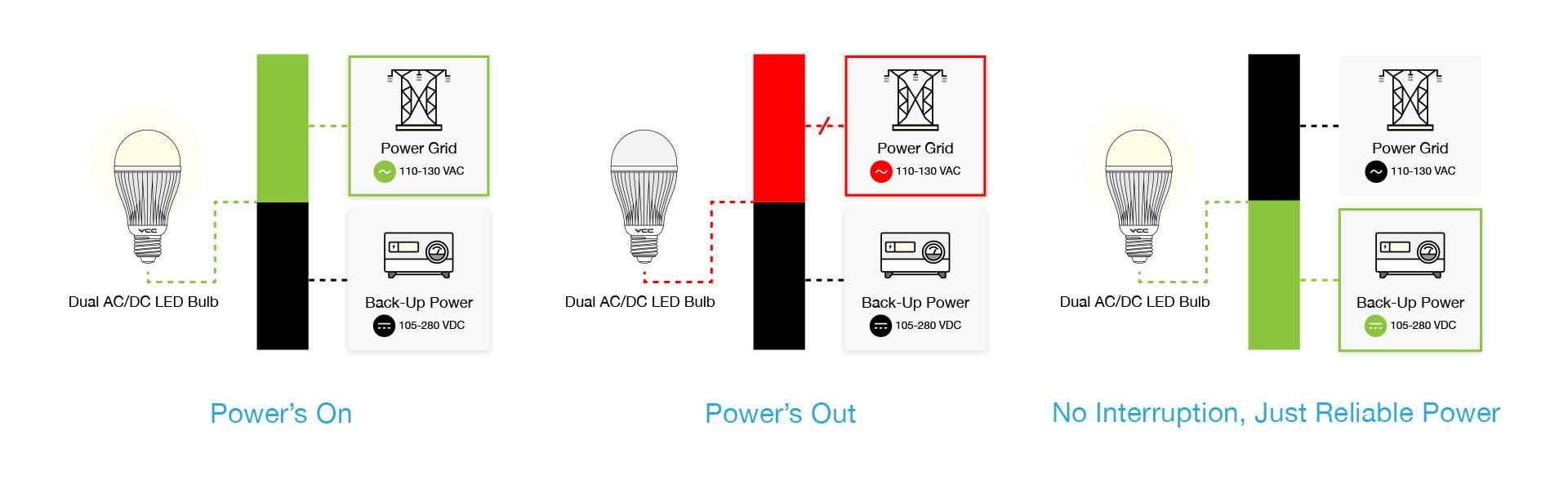 ac dc emergency bulb