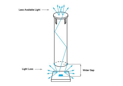 light pipe light loss illustration